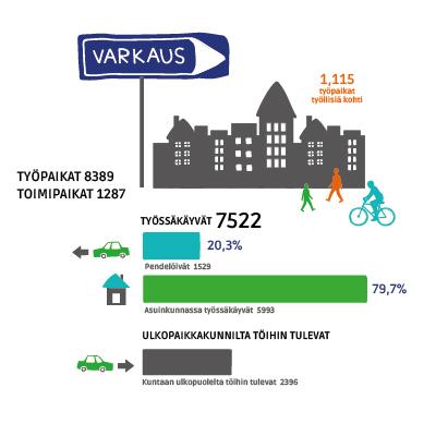 Tilaston kuvitus Varkauden kaupungille