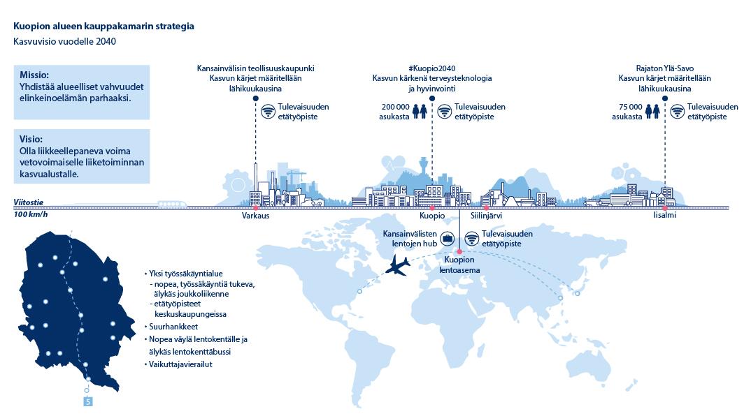 Kuopion alueen kauppakamarin strategiakuva on kiteytetty keskeisen viivan ympärille.