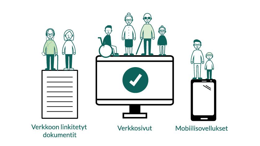 Kuvassa on piirrokset tekstitiedostosta, tietokoneen näytöstä ja älypuhelimista. Laitteiden päällä on minikoossa ihmisiä, joille verkkopalveluiden saavutettavuus on tärkeää.