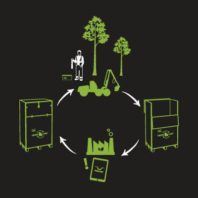 Visualisoidut käyttöohjeet GreenLine -kierrätys- ja huoltopalvelulle