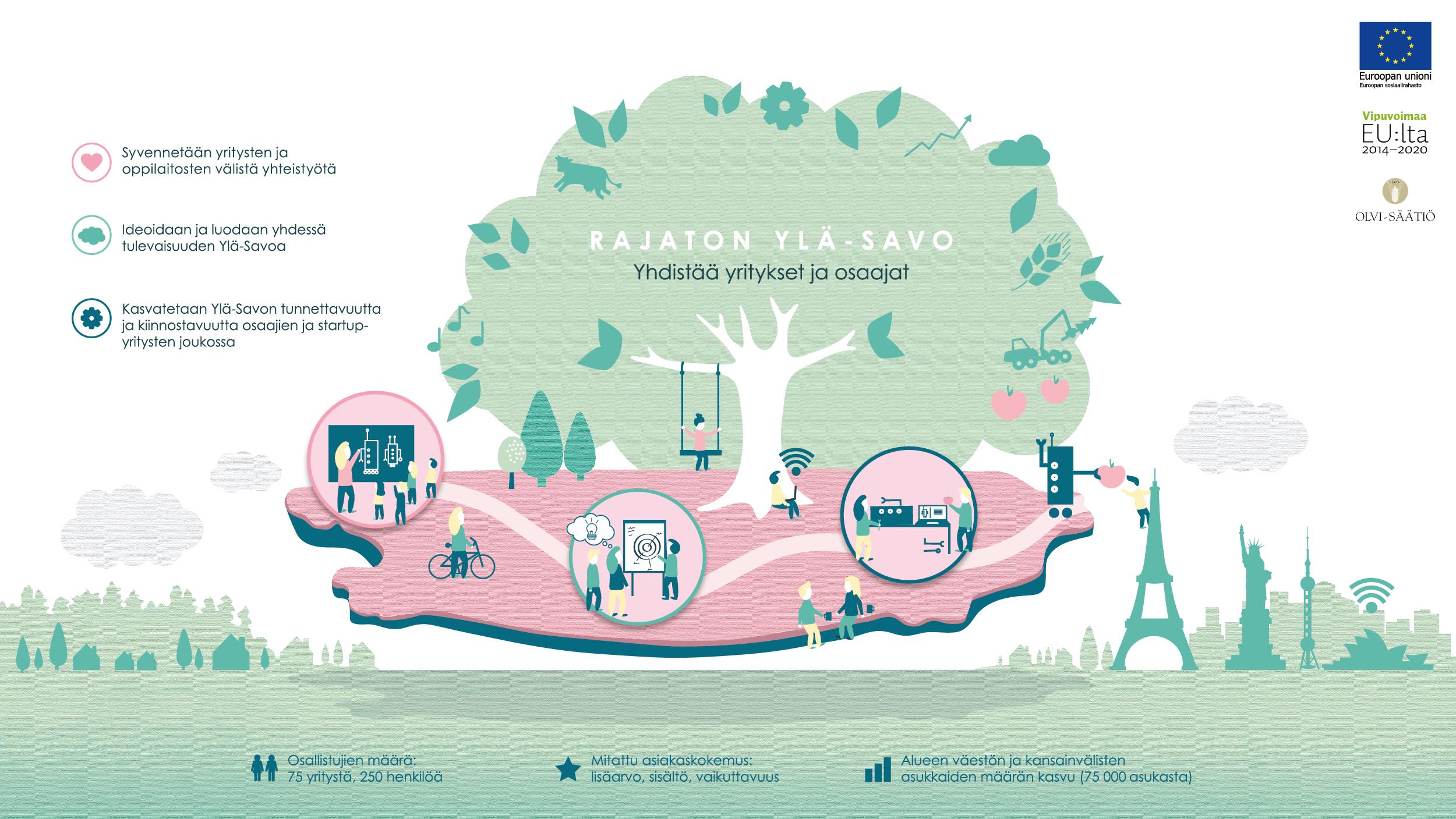 Kuvituskuva Rajaton-Yläsavo -hankkeesta