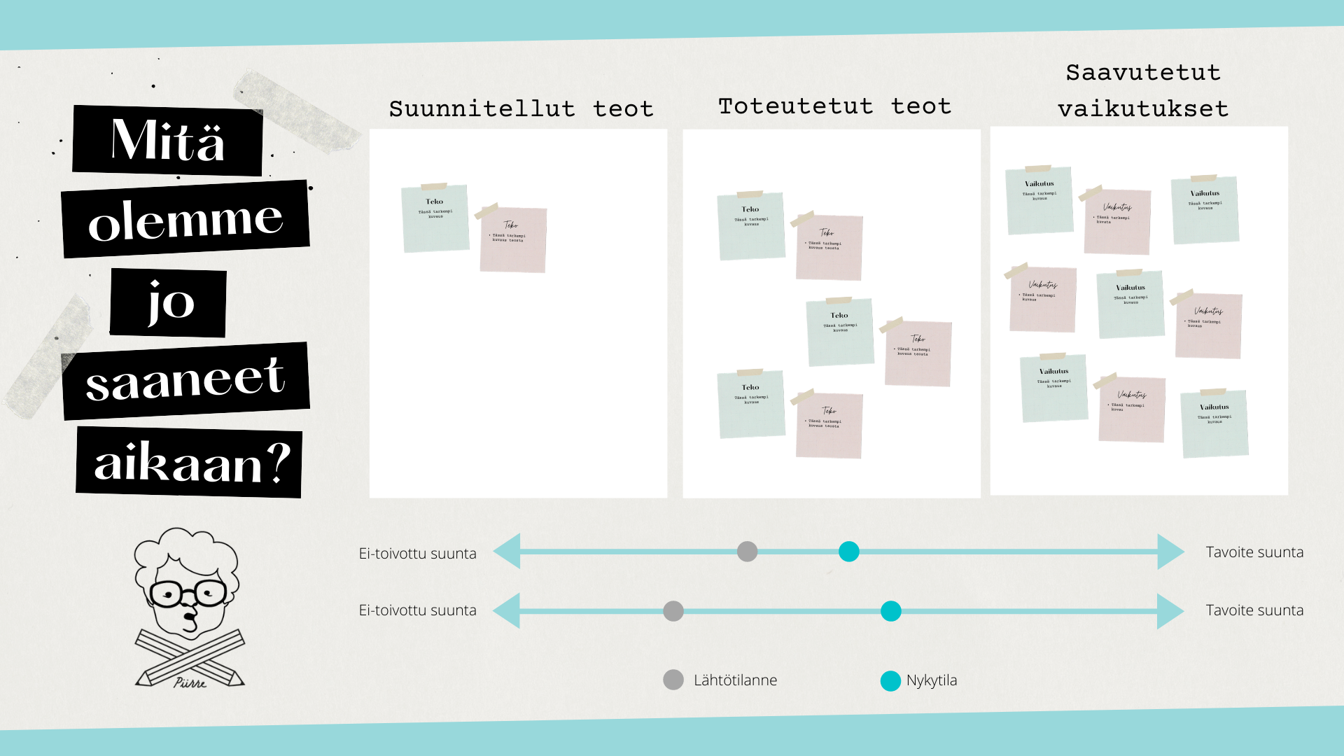 Kuva visuaalisesta pohjasta, jossa seurataan töiden etenemistä ja vaikutuksia