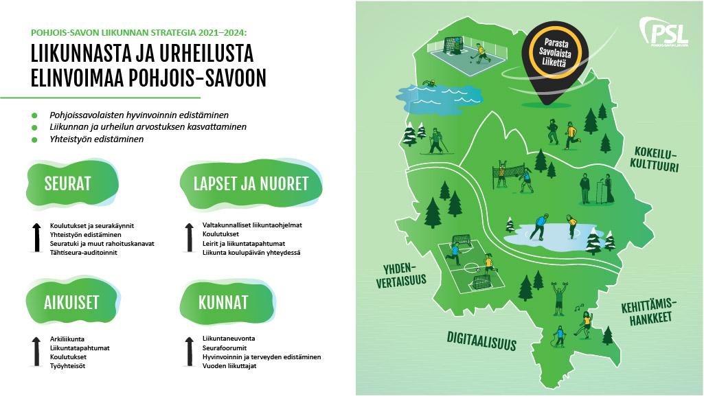 Pohjois-Savon liikunnan strategia visualisoituna
