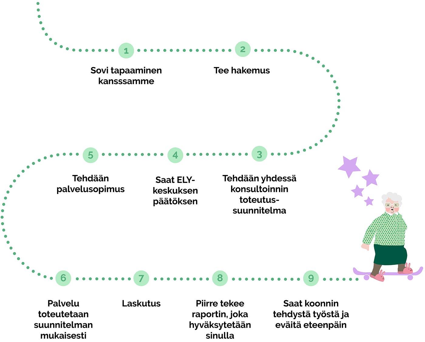 Yritysten kehittämispalvelu, kuinka homma rullaa: 1. Sovi tapaaminen, 2. Tee hakemus, 3. Konsultointisuunnitelma, 4. ELY tekee päätöksen, 5. Sopimus, 6. Palvelun toteutus, 7. Laskutus, 8. Raportointi, 9. Jatkotoimenpiteet
